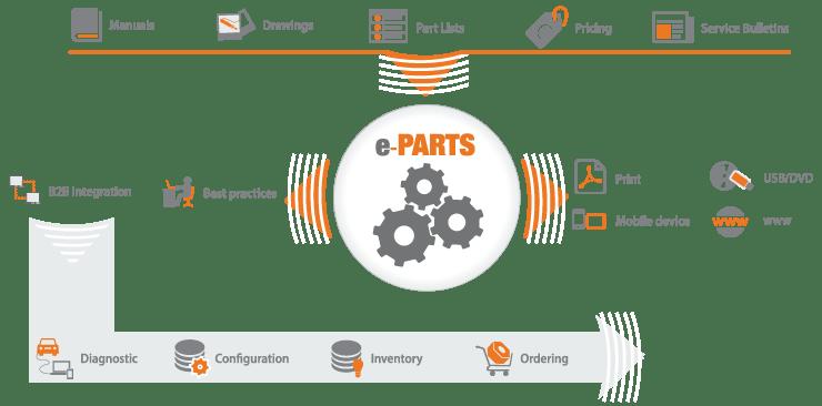 e-PARTS AfterSales Spare Parts